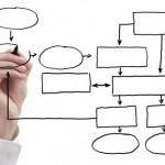 طراحی سازمان چیست